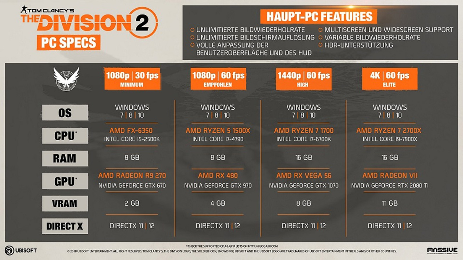 Quelle: blog.ubi.com - Tom Clancy's The Division 2 - PC-Spezifikationen